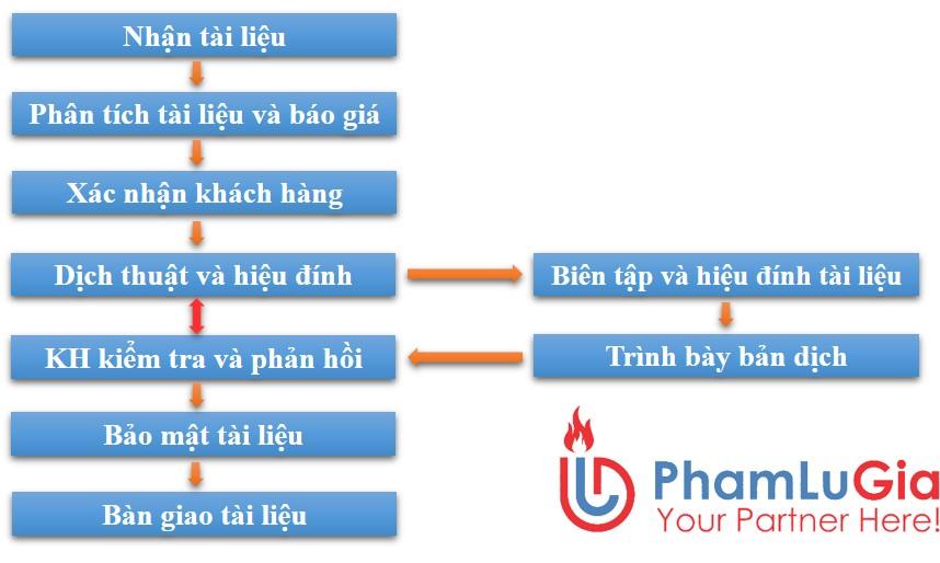 Quy trình dịch thuật PLG